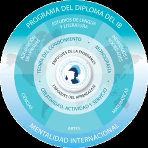 logo-asignaturas-programa-diploma